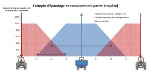 Schéma d'un épandage avec recouvrement partiel (en trapèze)