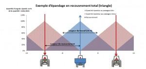 Schéma d'un épandage avec recouvrement total (en triangle)
